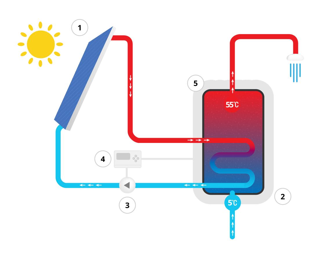 монтаж солнечных коллекторов - схема termos.ua